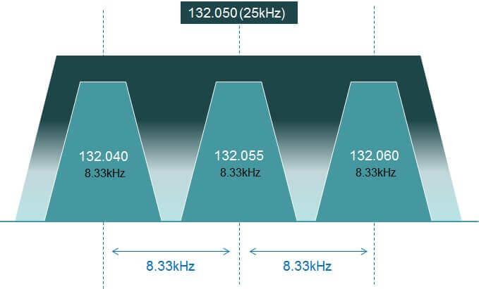 Best Aviation Handheld Radios: 25 vs 8,33 kHz
