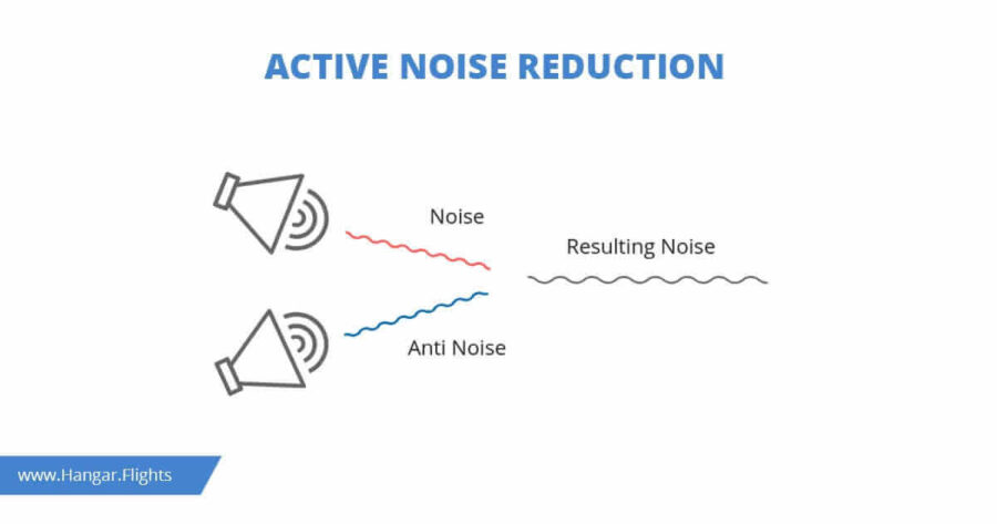 Best Aviation Headsets: Active Noise Reduction, How does it work?